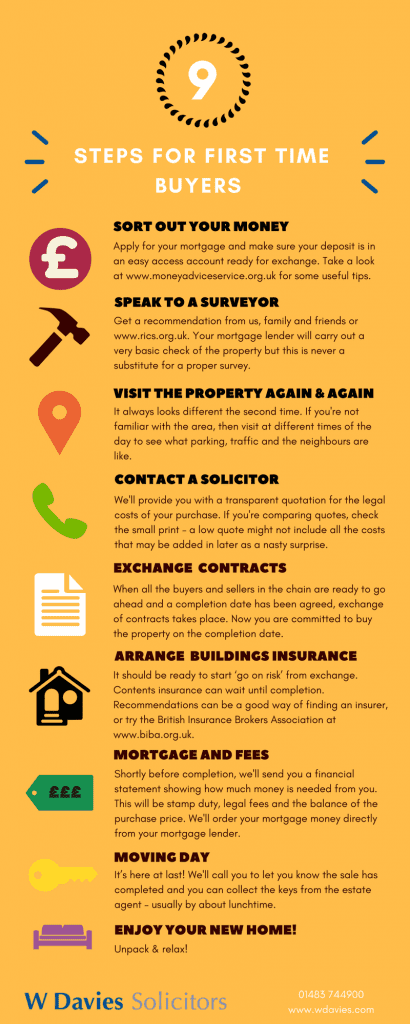 Guide for first time buyers - Steps for Buying a house